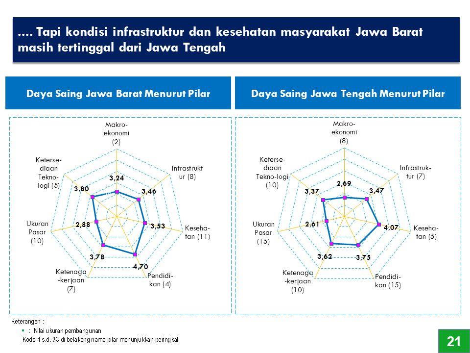 .... Tapi kondisi infrastruktur dan kesehatan masyarakat Jawa Barat masih tertinggal dari Jawa Tengah