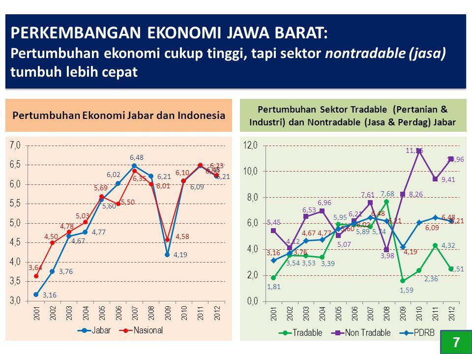 Pertumbuhan Ekonomi Jabar dan Indonesia