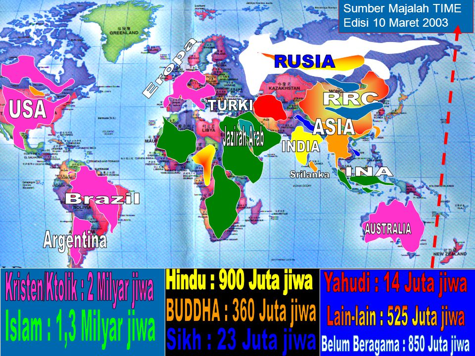 Kristen/Ktolik : 2 Milyar jiwa Hindu : 900 Juta jiwa