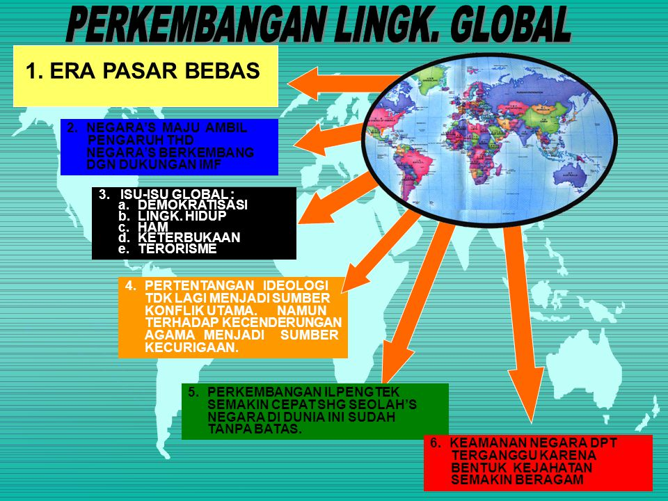 PERKEMBANGAN LINGK. GLOBAL