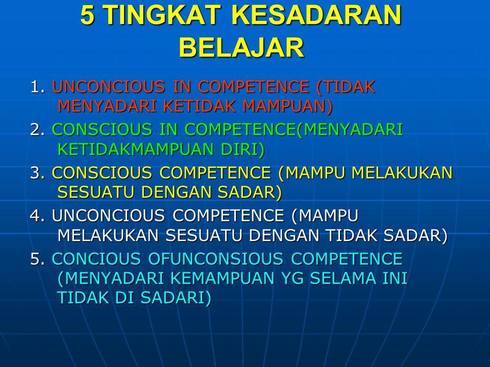 5 TINGKAT KESADARAN BELAJAR