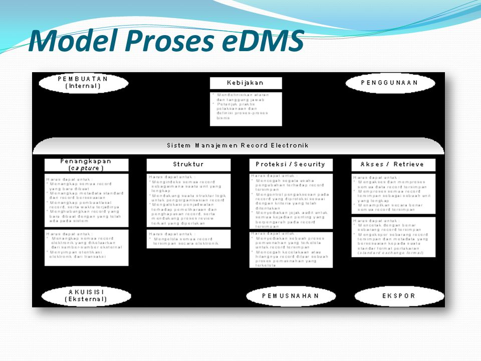 Model Proses eDMS