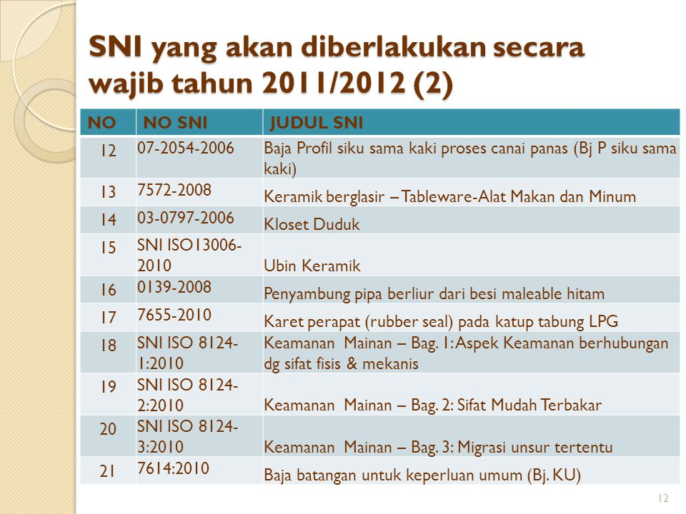 SNI yang akan diberlakukan secara wajib tahun 2011/2012 (2)