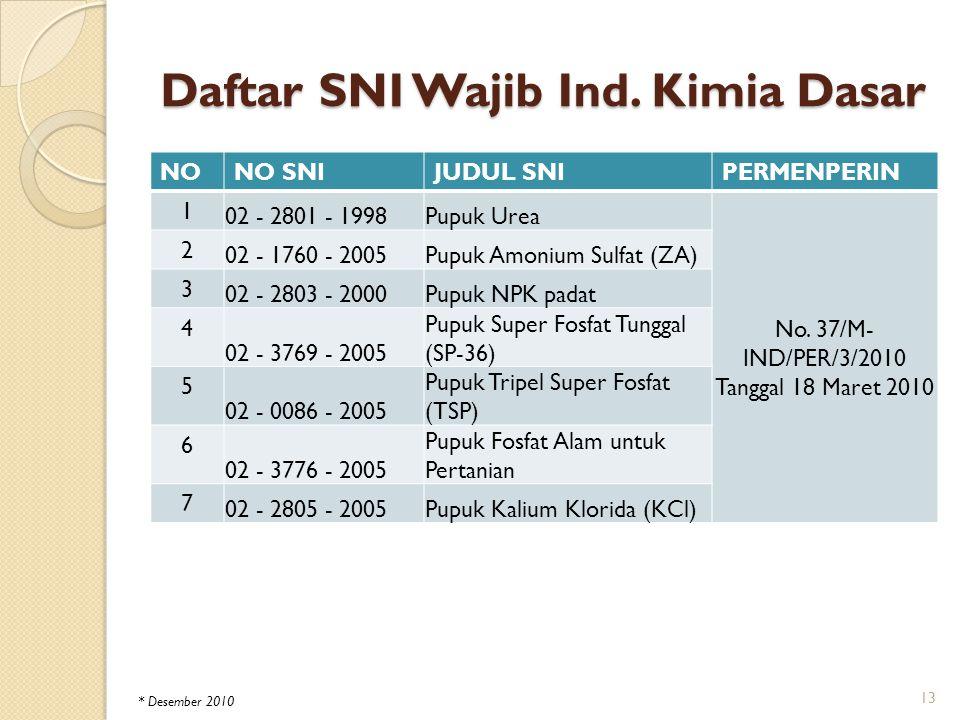 Daftar SNI Wajib Ind. Kimia Dasar