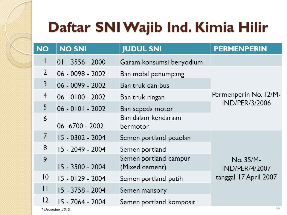 Daftar SNI Wajib Ind. Kimia Hilir