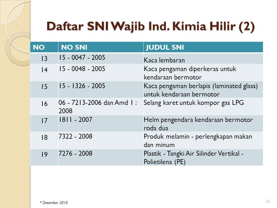 Daftar SNI Wajib Ind. Kimia Hilir (2)