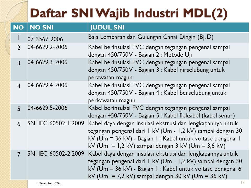 Daftar SNI Wajib Industri MDL(2)