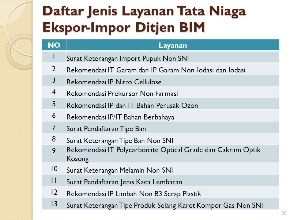 Daftar Jenis Layanan Tata Niaga Ekspor-Impor Ditjen BIM