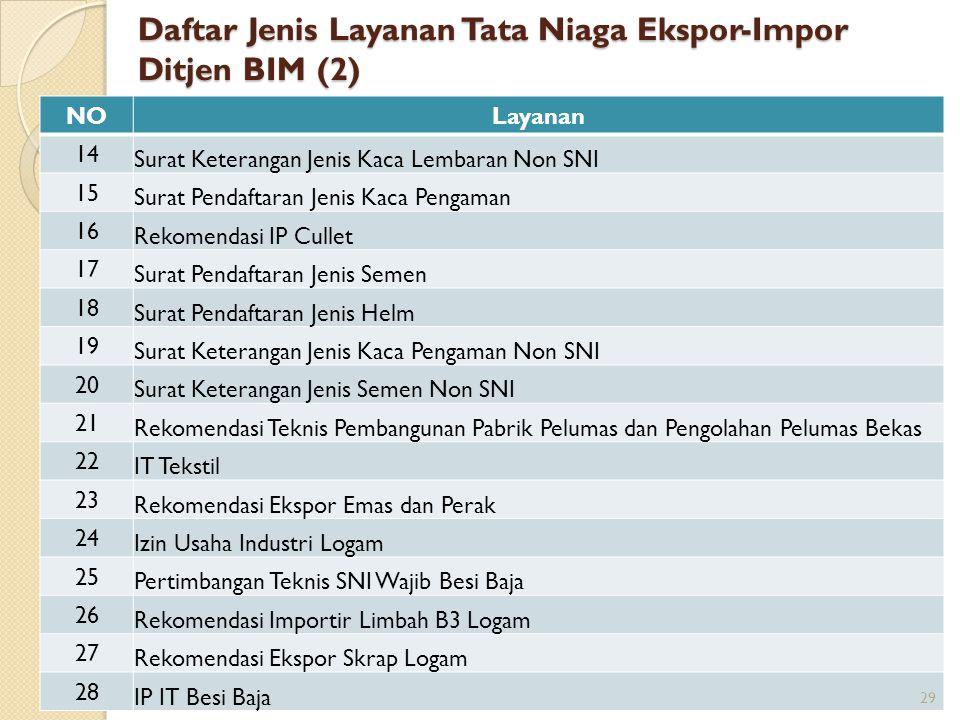 Daftar Jenis Layanan Tata Niaga Ekspor-Impor Ditjen BIM (2)
