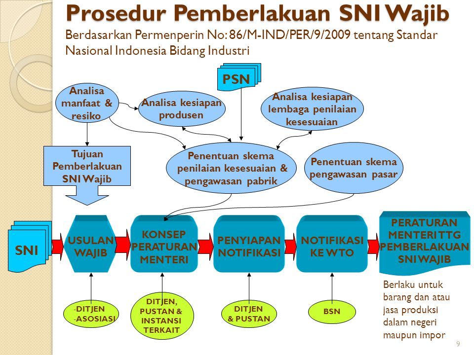 Prosedur Pemberlakuan SNI Wajib