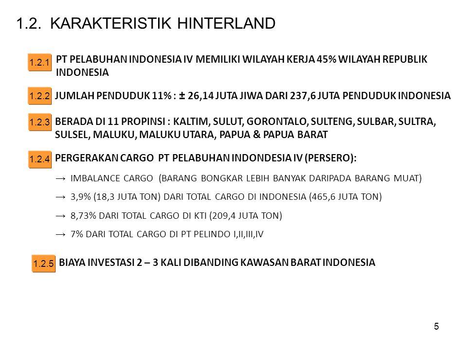 1.2. KARAKTERISTIK HINTERLAND