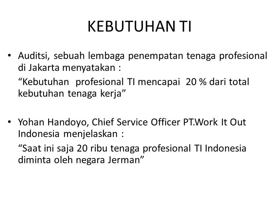 KEBUTUHAN TI Auditsi, sebuah lembaga penempatan tenaga profesional di Jakarta menyatakan :