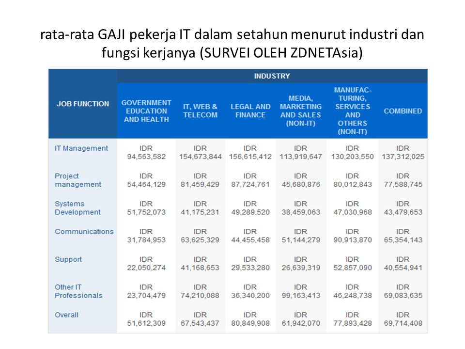 rata-rata GAJI pekerja IT dalam setahun menurut industri dan fungsi kerjanya (SURVEI OLEH ZDNETAsia)