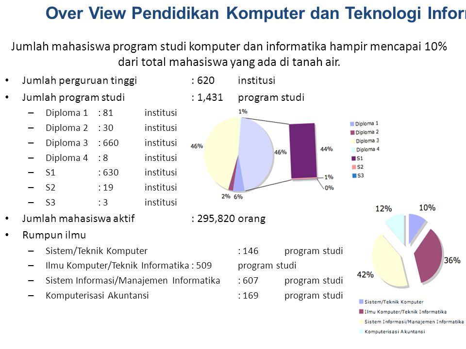 Over View Pendidikan Komputer dan Teknologi Informasi