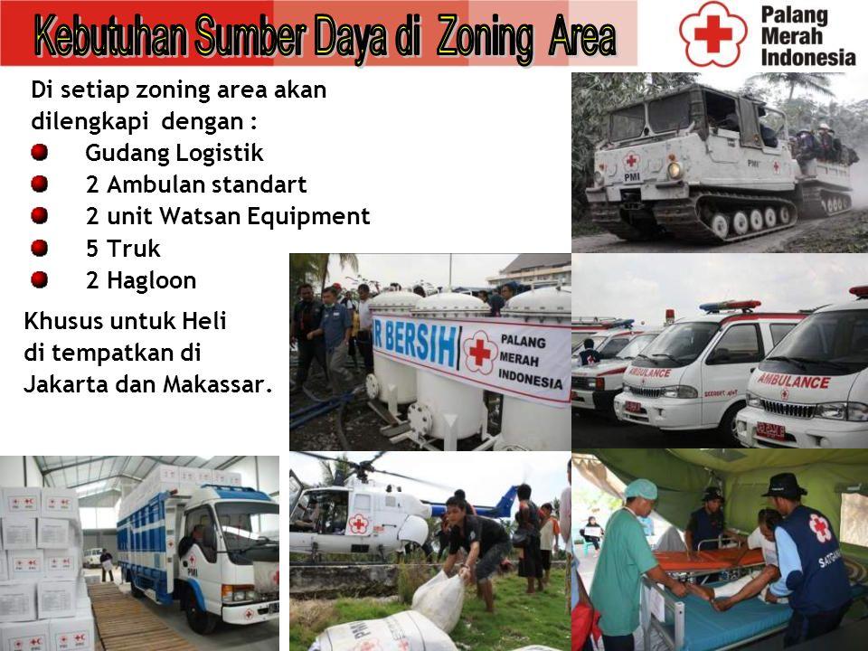 Kebutuhan Sumber Daya di Zoning Area