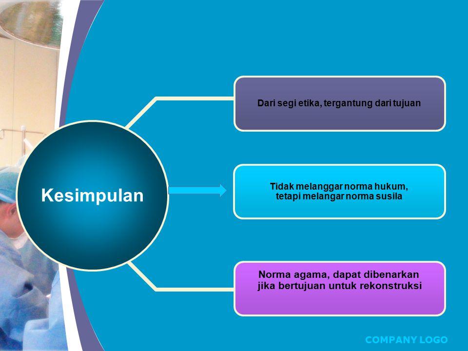 Kesimpulan Summary Overview Major Title Norma agama, dapat dibenarkan