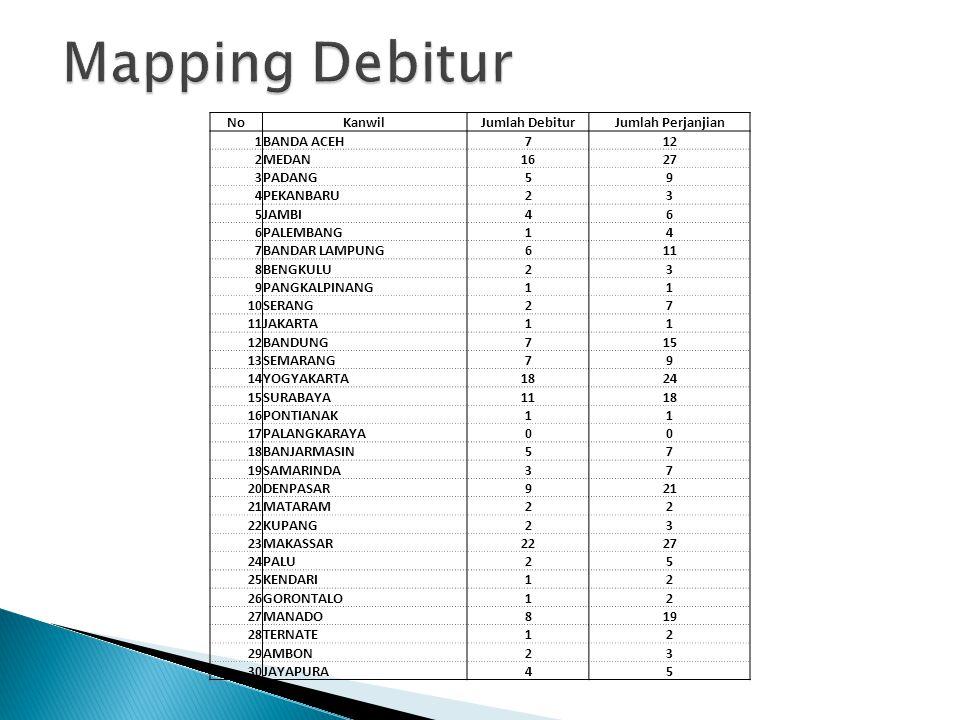 Mapping Debitur No Kanwil Jumlah Debitur Jumlah Perjanjian 1