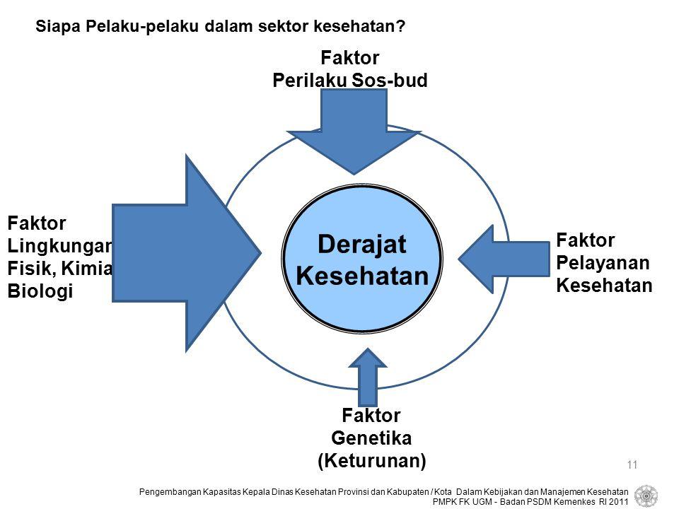 Derajat Kesehatan Faktor Perilaku Sos-bud Faktor Lingkungan Faktor
