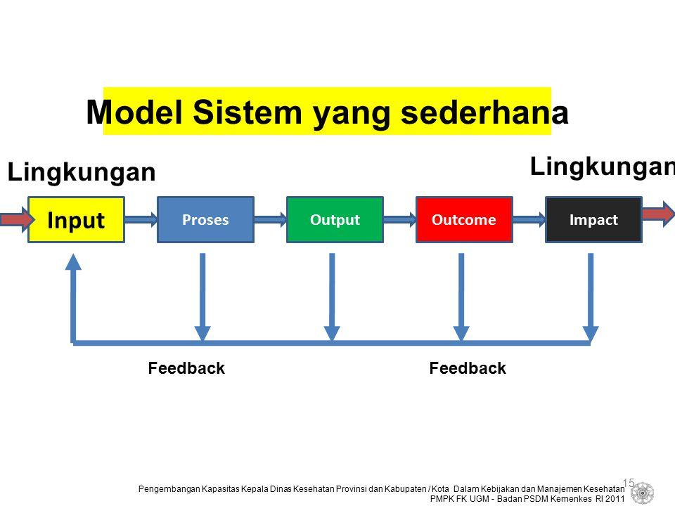 Model Sistem yang sederhana