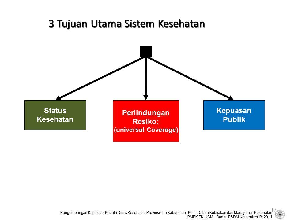 3 Tujuan Utama Sistem Kesehatan