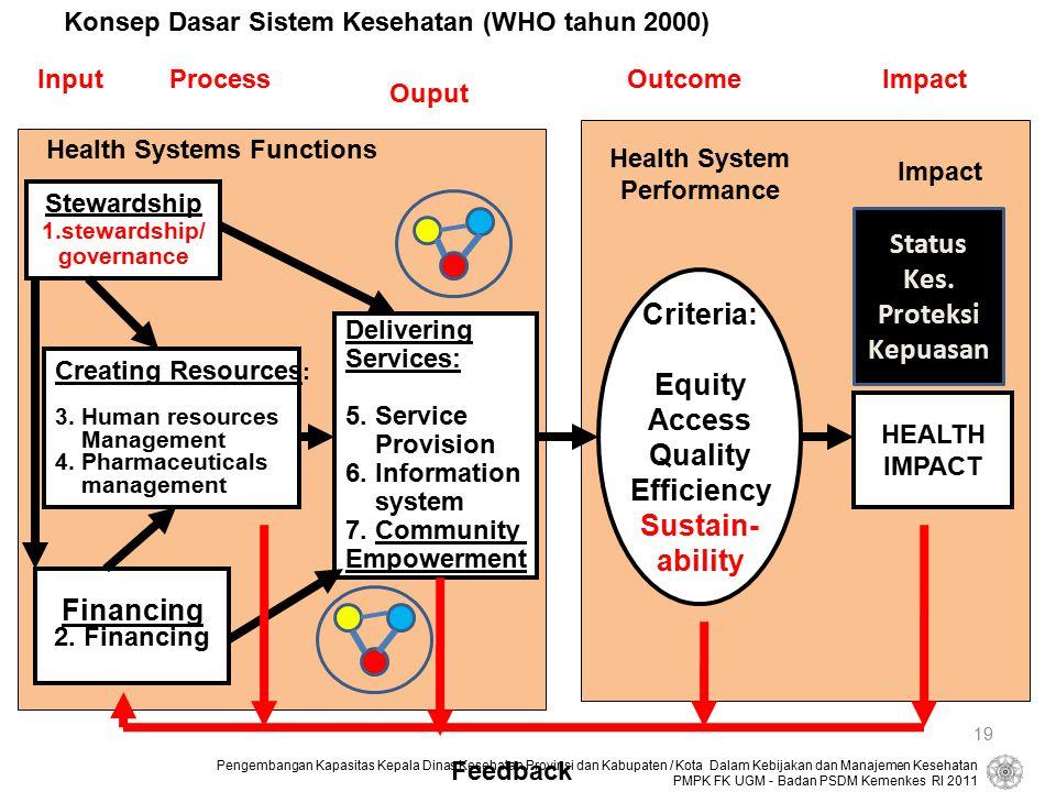 Status Kes. Proteksi Kepuasan Criteria: Equity Access Quality
