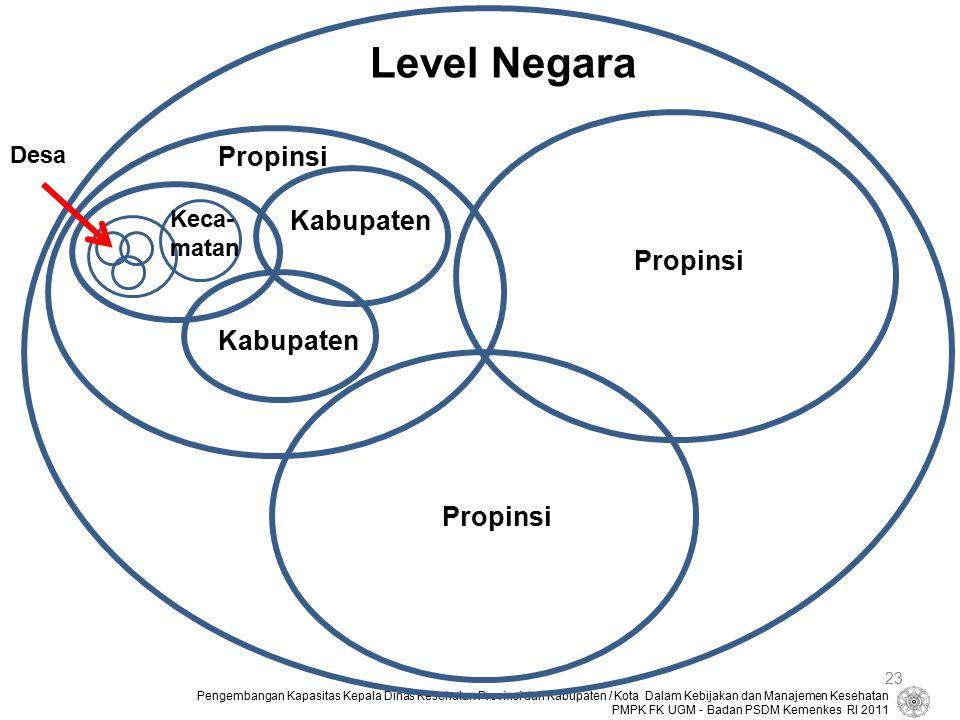 Level Negara Propinsi Kabupaten Propinsi Kabupaten Propinsi Desa Keca-
