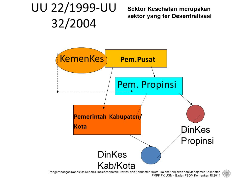 UU 22/1999-UU 32/2004 KemenKes Pem.Pusat Pem. Propinsi DinKes Propinsi