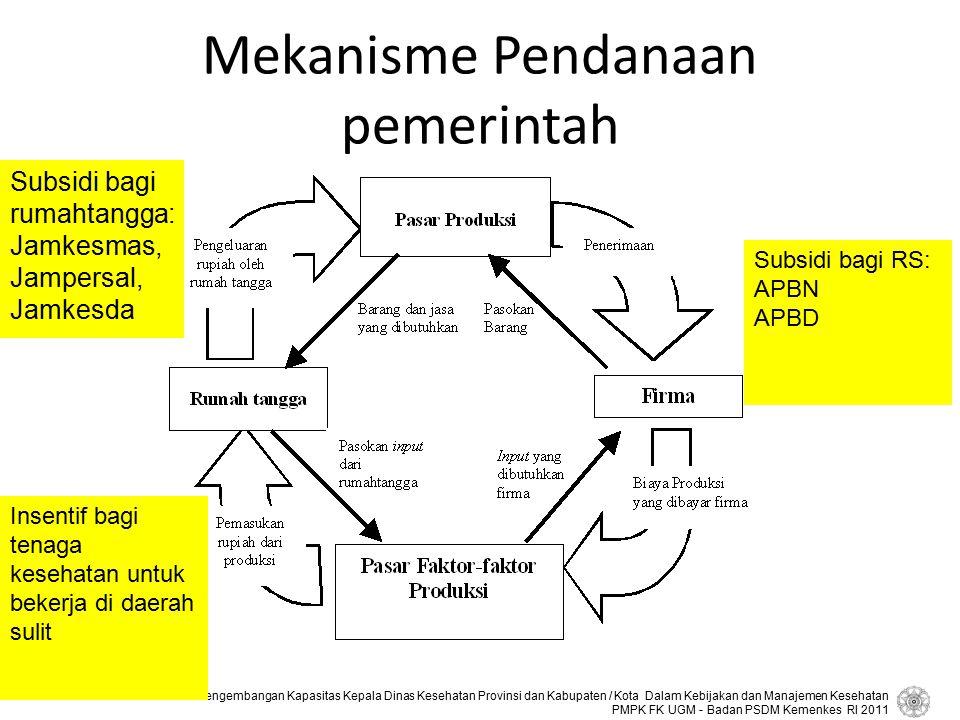 Mekanisme Pendanaan pemerintah