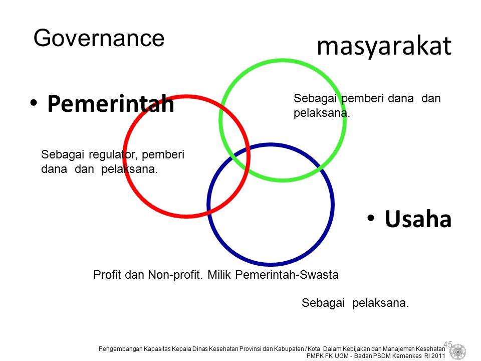 masyarakat Pemerintah Usaha Governance