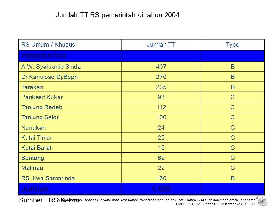 Jumlah 1.526 Jumlah TT RS pemerintah di tahun 2004 PEMERINTAH