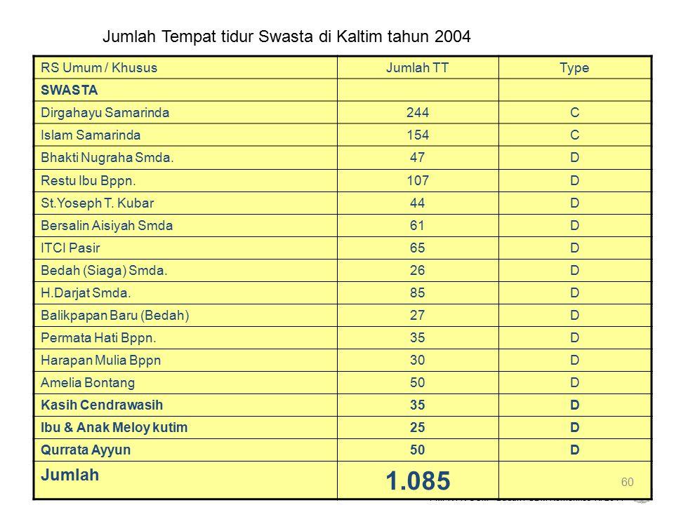 1.085 Jumlah Tempat tidur Swasta di Kaltim tahun 2004 Jumlah