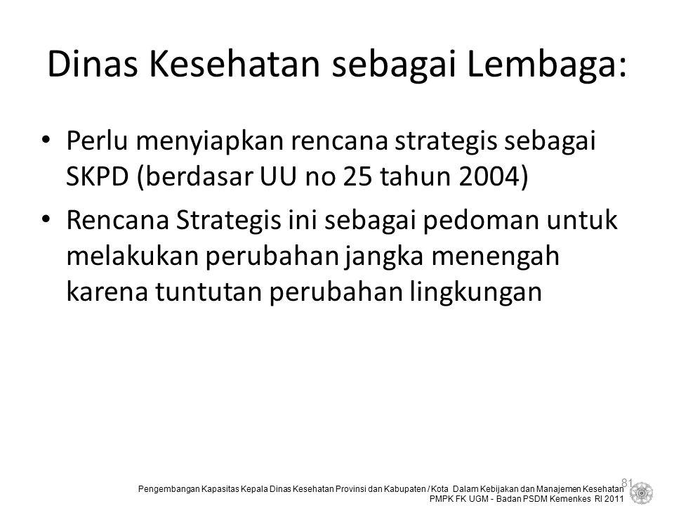 Dinas Kesehatan sebagai Lembaga:
