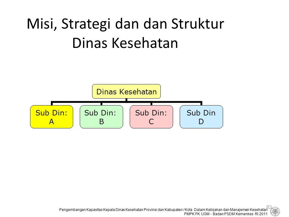 Misi, Strategi dan dan Struktur Dinas Kesehatan