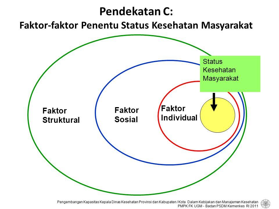 Pendekatan C: Faktor-faktor Penentu Status Kesehatan Masyarakat