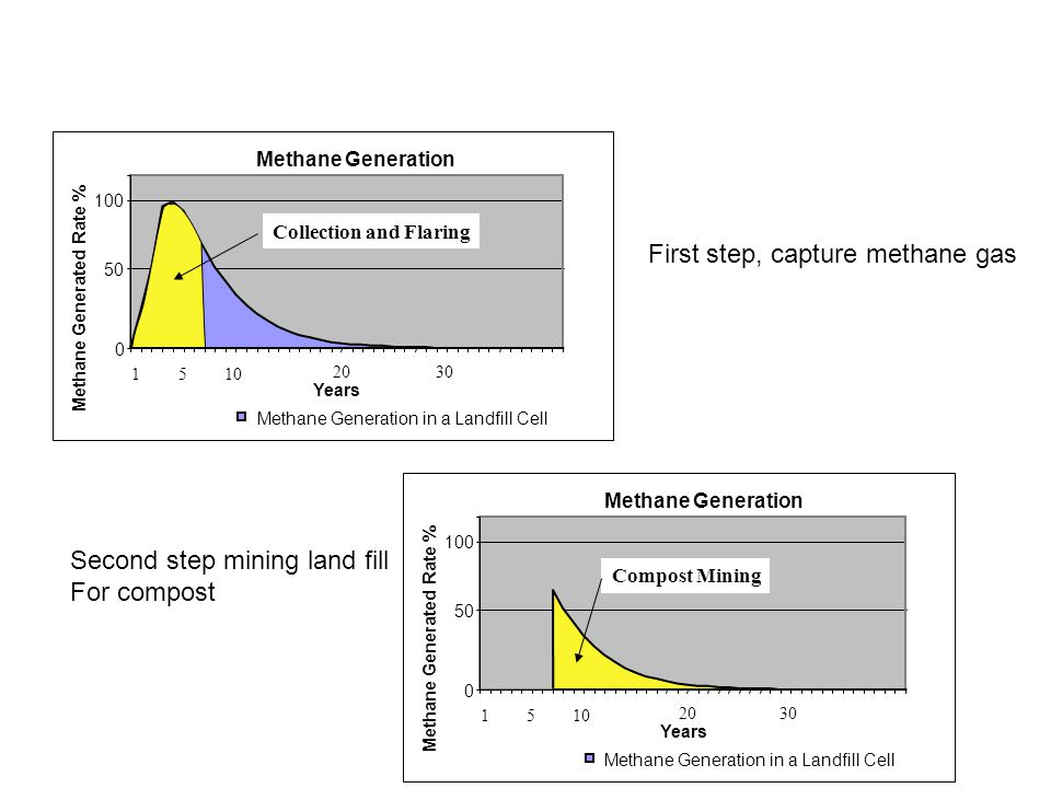 First step, capture methane gas
