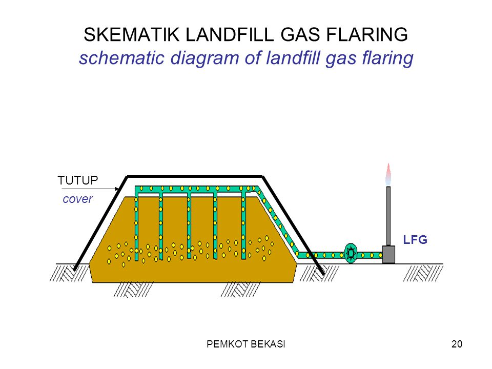 SKEMATIK LANDFILL GAS FLARING schematic diagram of landfill gas flaring