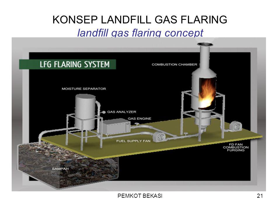 KONSEP LANDFILL GAS FLARING landfill gas flaring concept