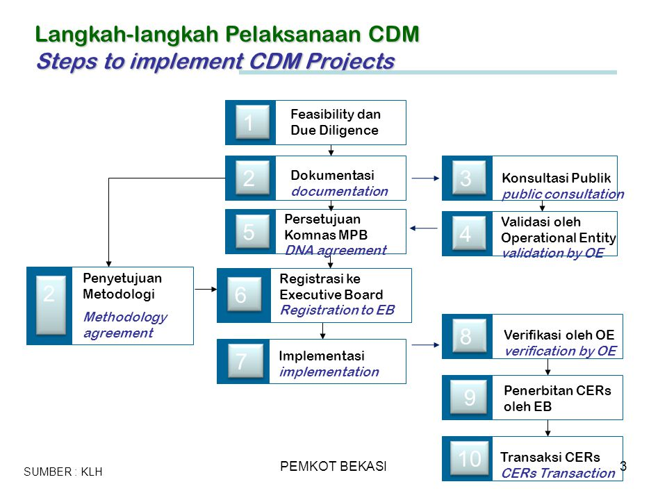 Langkah-langkah Pelaksanaan CDM Steps to implement CDM Projects