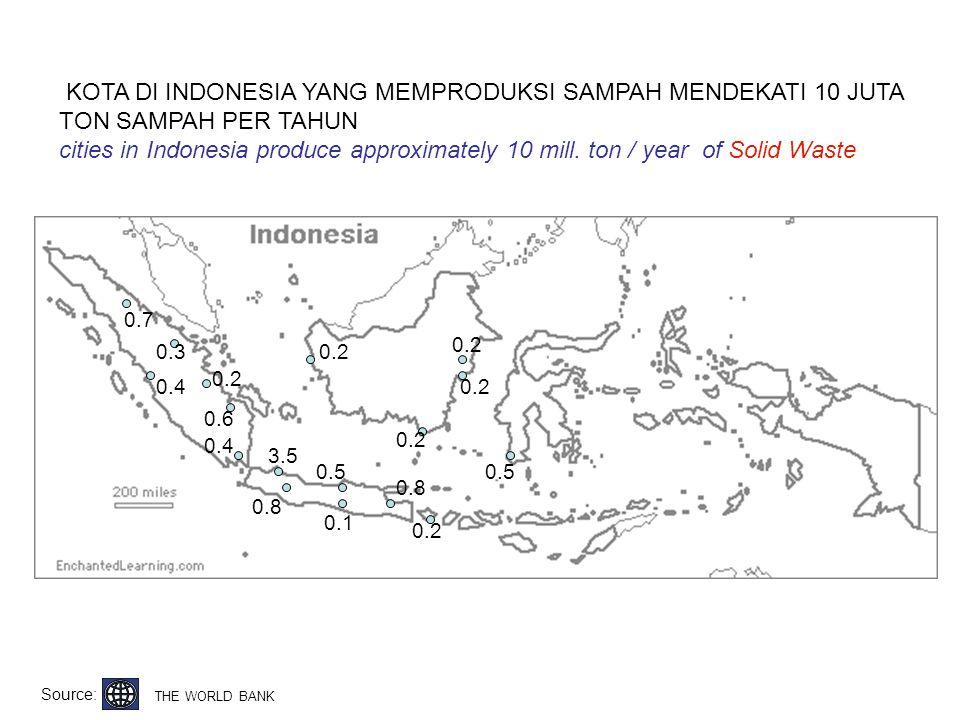 KOTA DI INDONESIA YANG MEMPRODUKSI SAMPAH MENDEKATI 10 JUTA TON SAMPAH PER TAHUN
