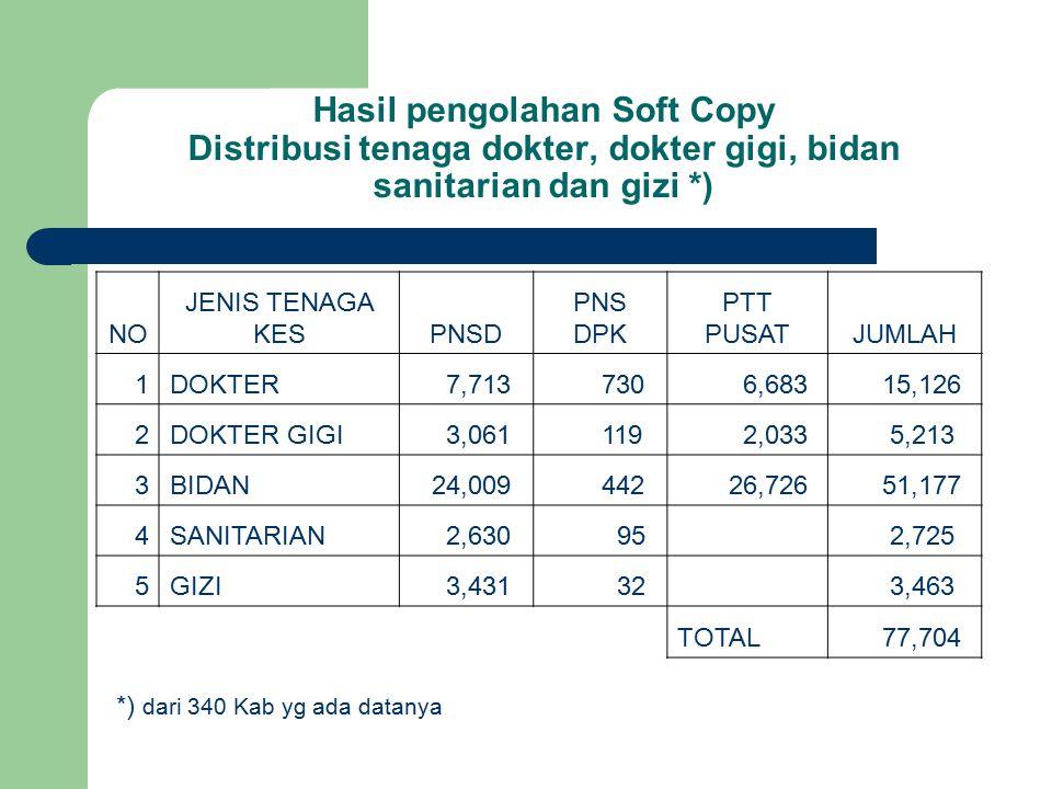 Hasil pengolahan Soft Copy Distribusi tenaga dokter, dokter gigi, bidan sanitarian dan gizi *)