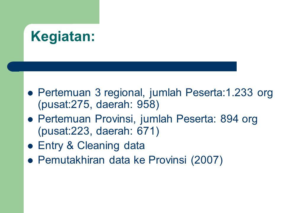 Kegiatan: Pertemuan 3 regional, jumlah Peserta:1.233 org (pusat:275, daerah: 958)