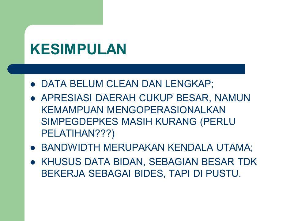 KESIMPULAN DATA BELUM CLEAN DAN LENGKAP;