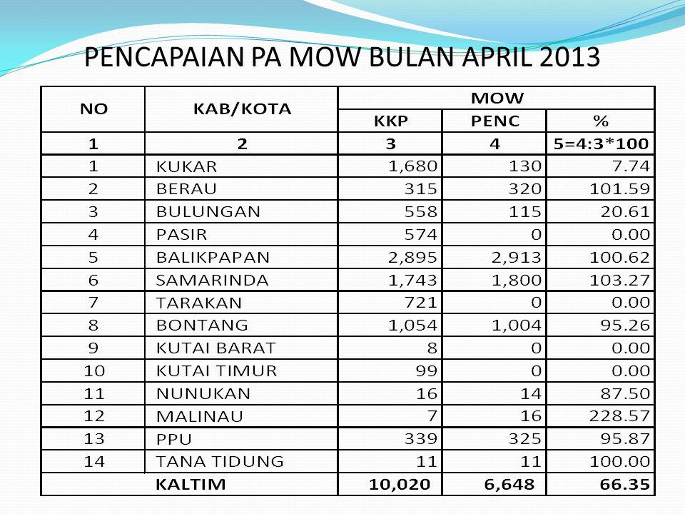 PENCAPAIAN PA MOW BULAN APRIL 2013