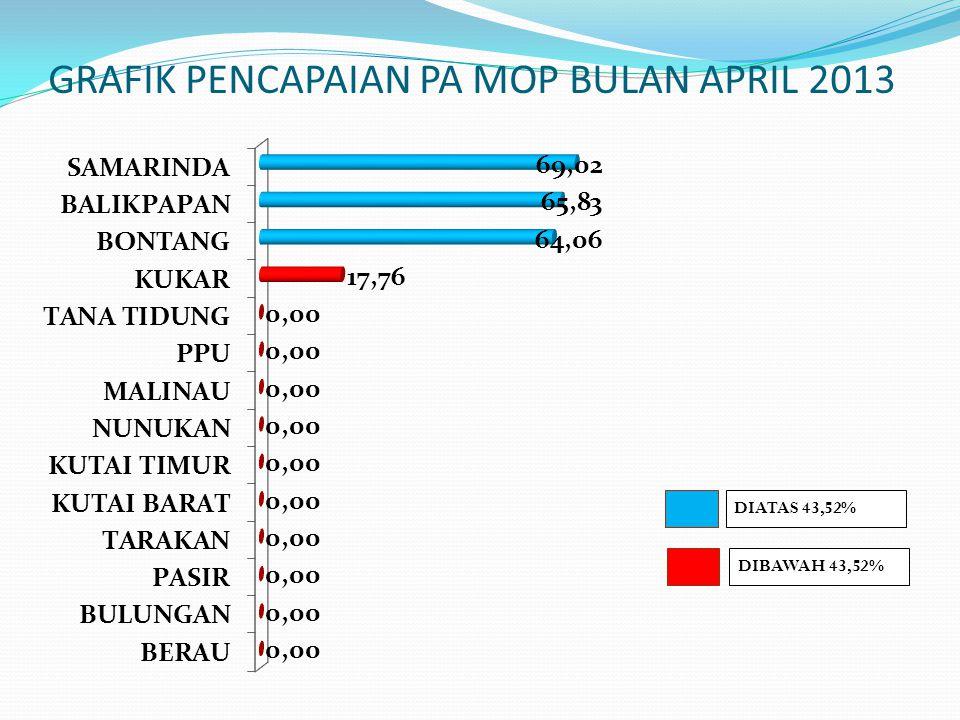 GRAFIK PENCAPAIAN PA MOP BULAN APRIL 2013
