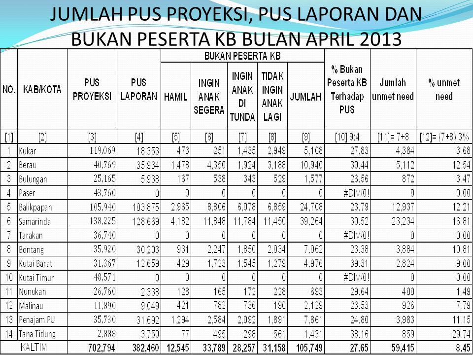 JUMLAH PUS PROYEKSI, PUS LAPORAN DAN BUKAN PESERTA KB BULAN APRIL 2013