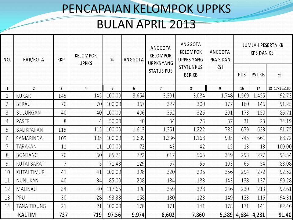 PENCAPAIAN KELOMPOK UPPKS BULAN APRIL 2013