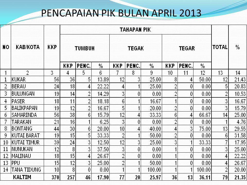 PENCAPAIAN PIK BULAN APRIL 2013