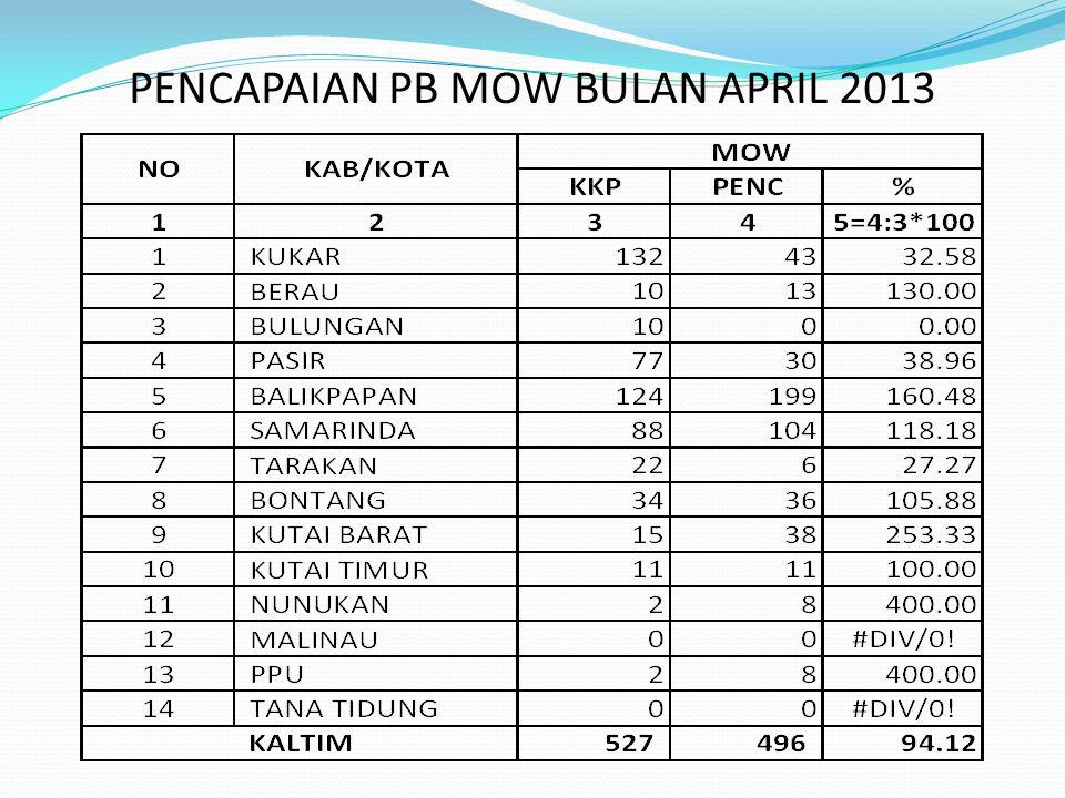 PENCAPAIAN PB MOW BULAN APRIL 2013
