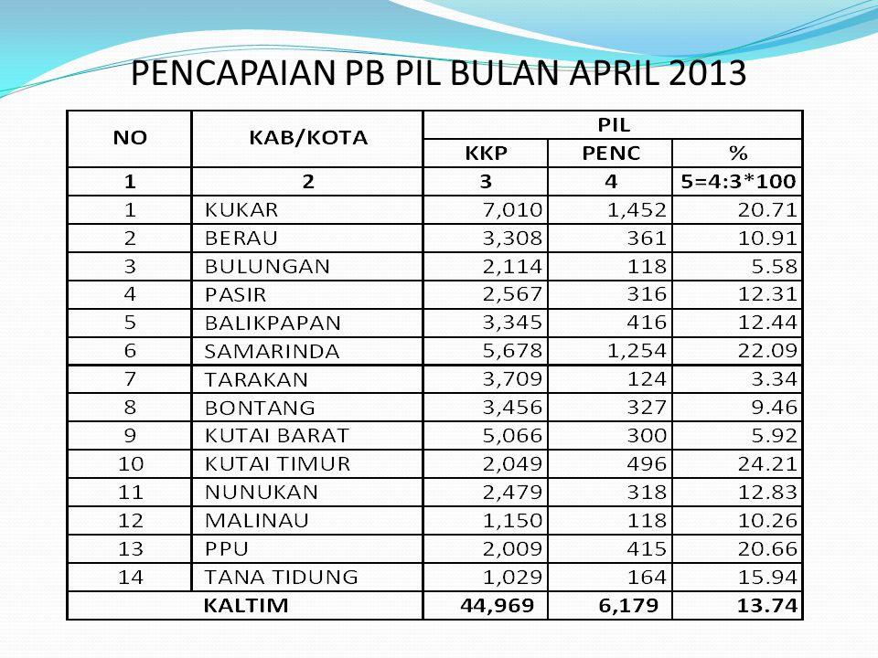 PENCAPAIAN PB PIL BULAN APRIL 2013