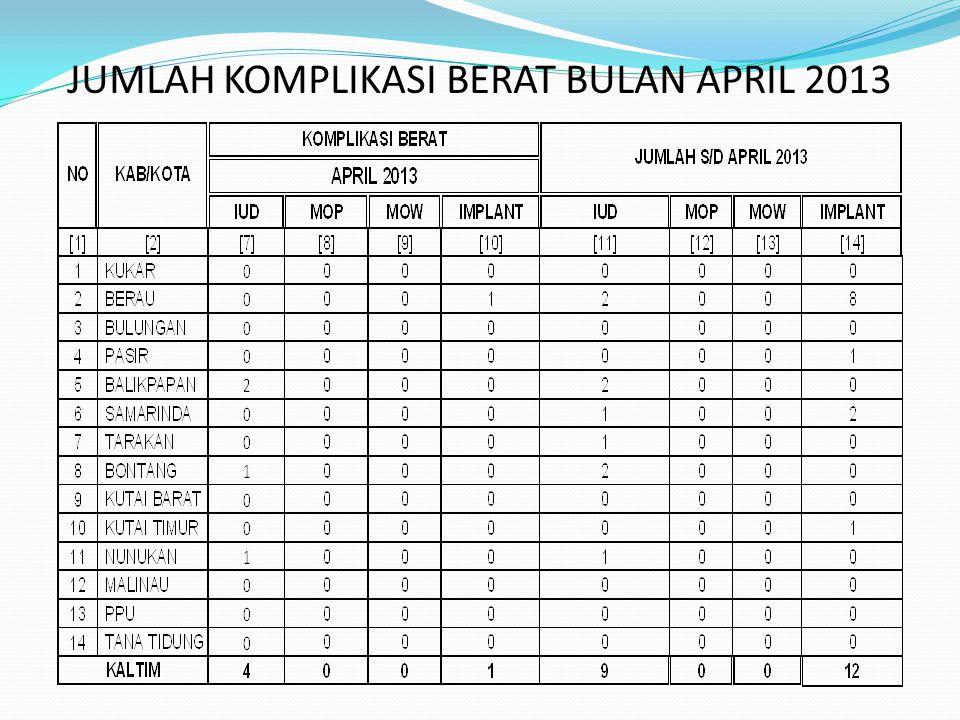 JUMLAH KOMPLIKASI BERAT BULAN APRIL 2013